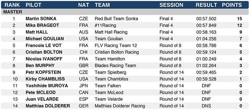 Budapest Red Bull Air Race 2018 Masters Final Results
